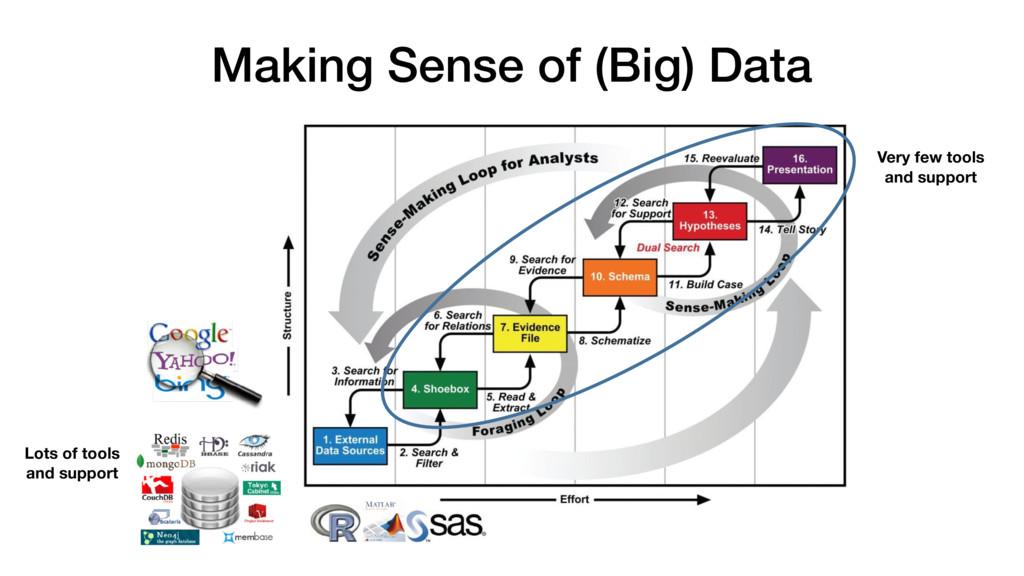 Making Sense of (Big) Data Lots of tools  and ...