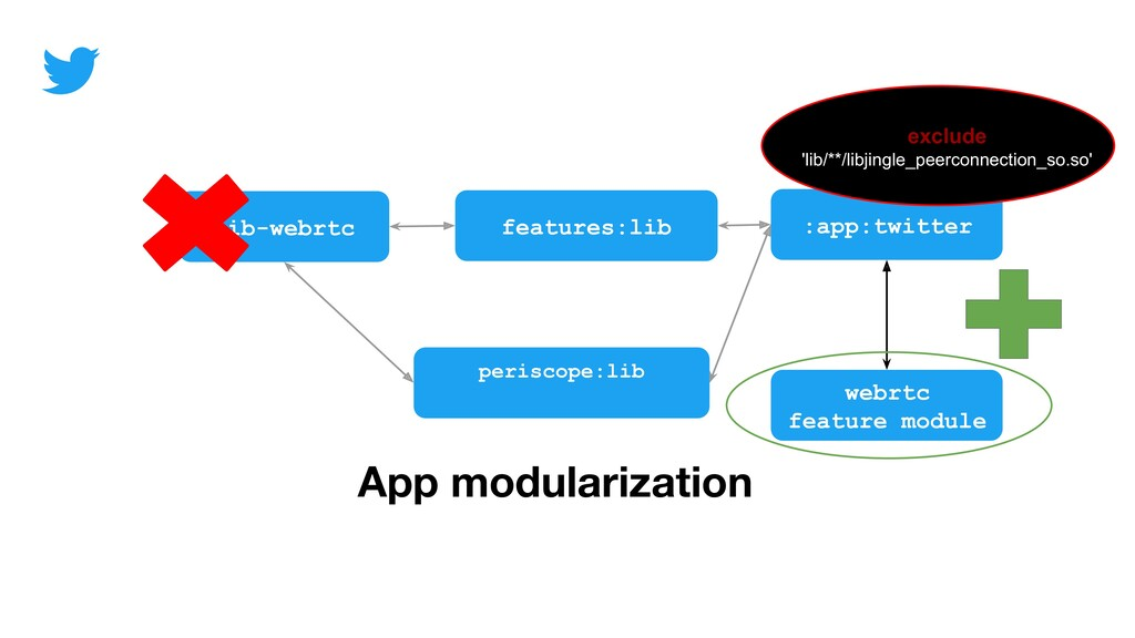 App modularization lib-webrtc periscope:lib fea...