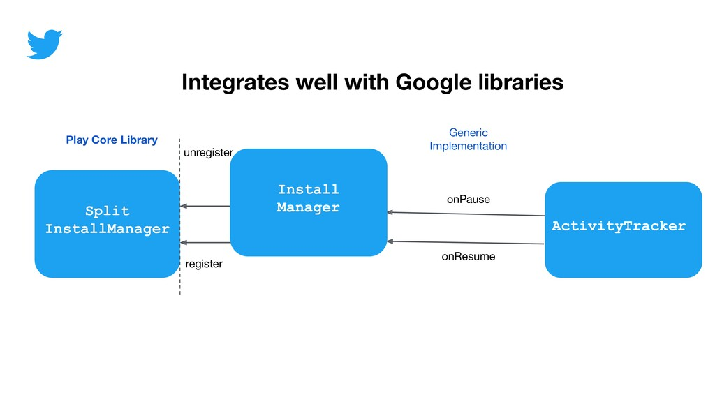 Integrates well with Google libraries onResume ...