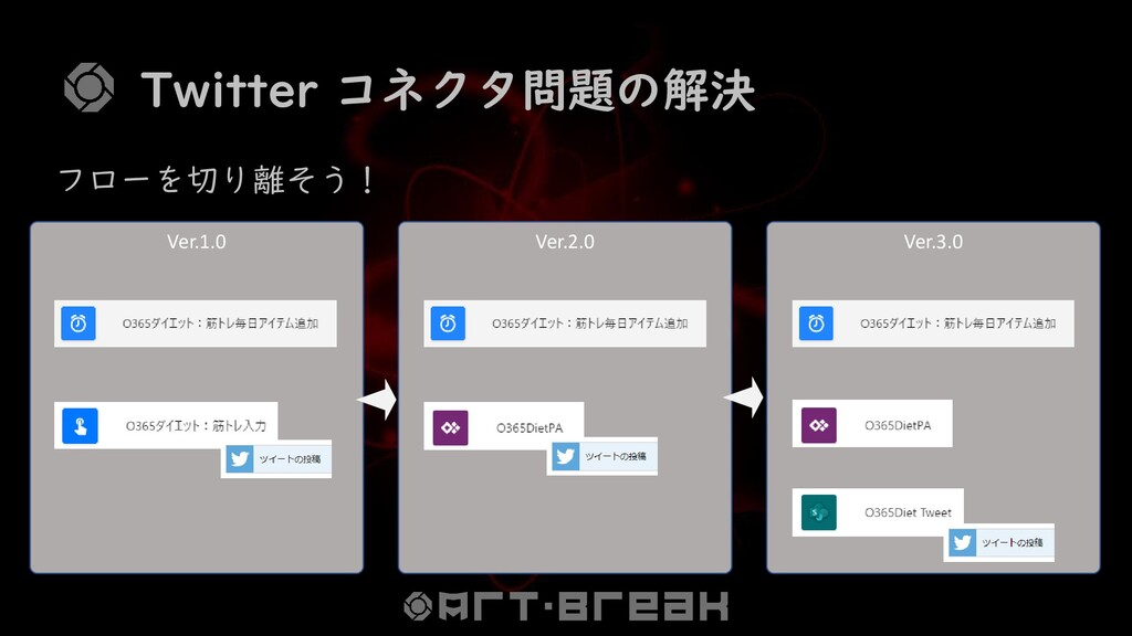 Ver.1.0 Ver.2.0 Ver.3.0 Twitter コネクタ問題の解決 フローを切...