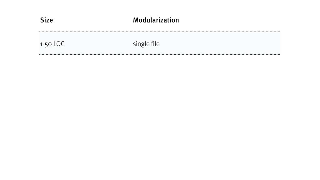 Size Modularization 1-50 LOC single file