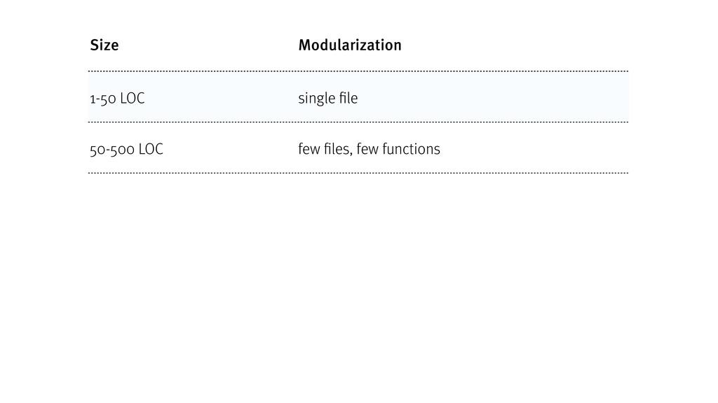 Size Modularization 1-50 LOC single file 50-500...
