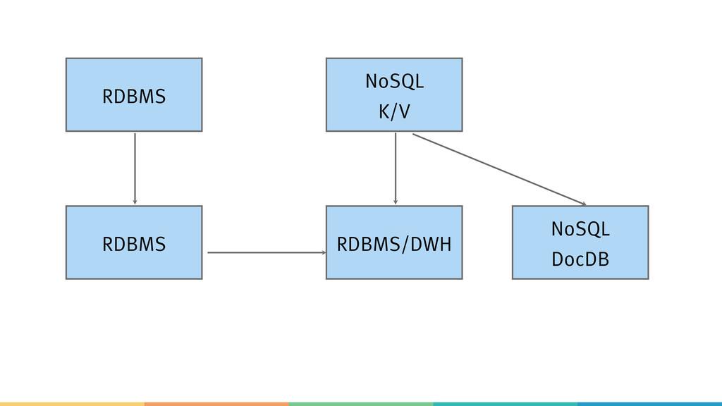 RDBMS NoSQL K/V RDBMS RDBMS/DWH NoSQL DocDB