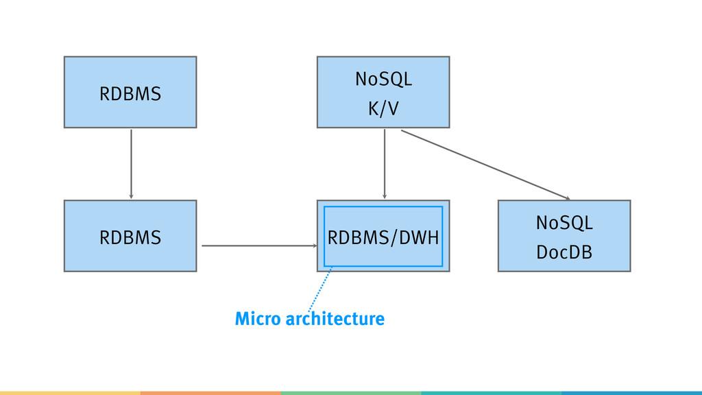RDBMS NoSQL K/V RDBMS RDBMS/DWH NoSQL DocDB Mi...