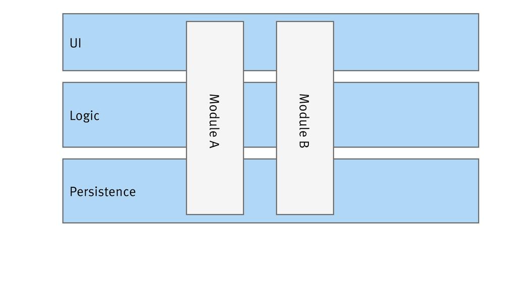 Persistence Logic UI Module A Module B