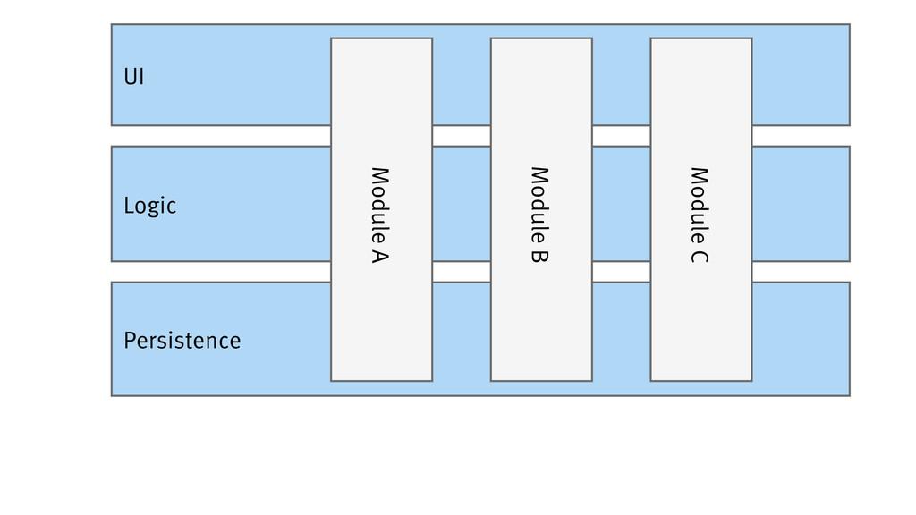 Persistence Logic UI Module A Module B Module C