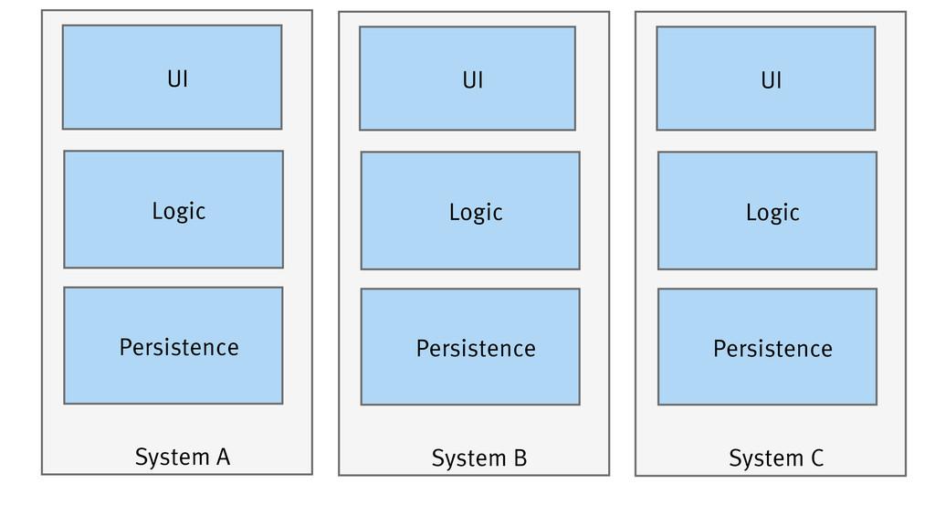System A Persistence Logic UI System B Persiste...