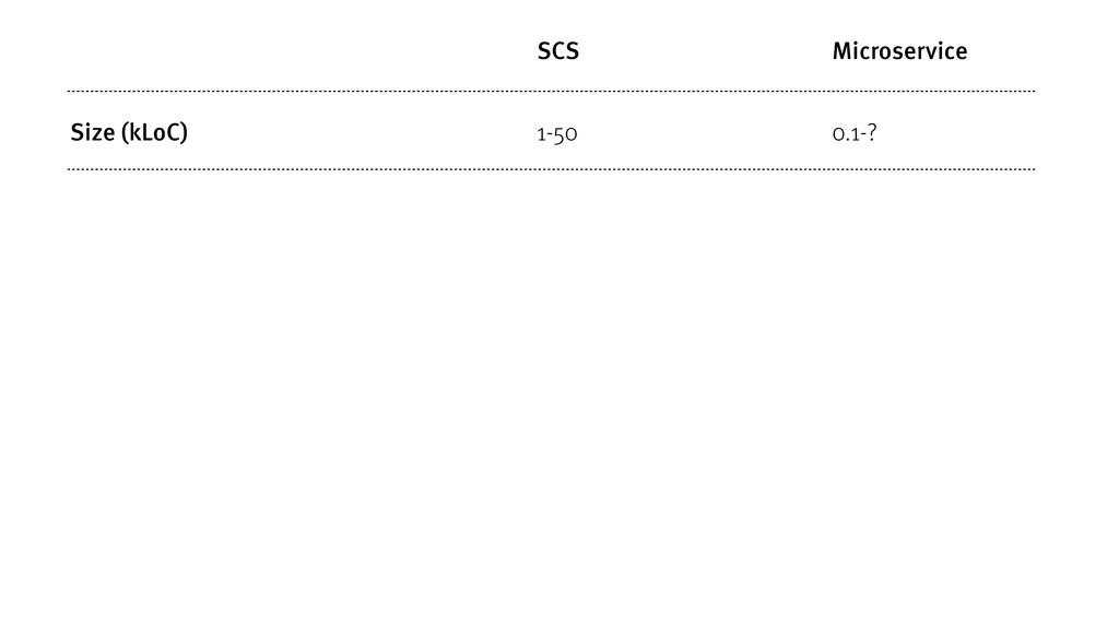 SCS Microservice Size (kLoC) 1-50 0.1-?