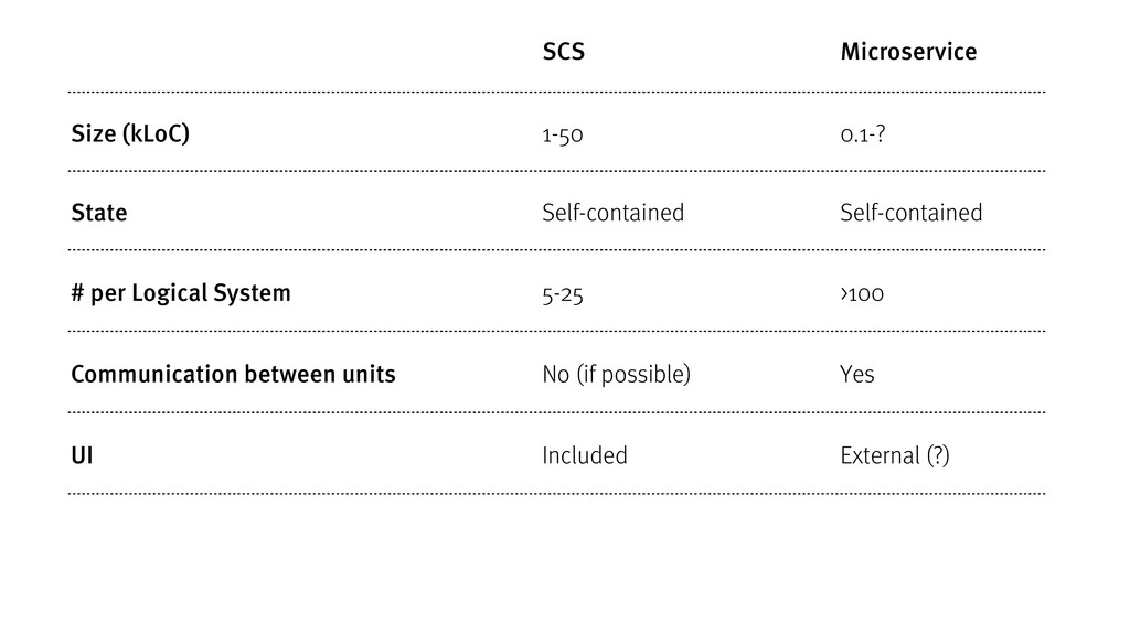 SCS Microservice Size (kLoC) 1-50 0.1-? State S...