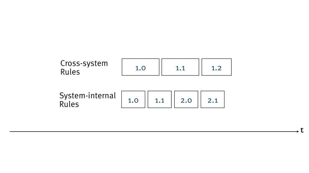 t System-internal Rules 1.0 1.1 2.0 2.1 Cross-s...