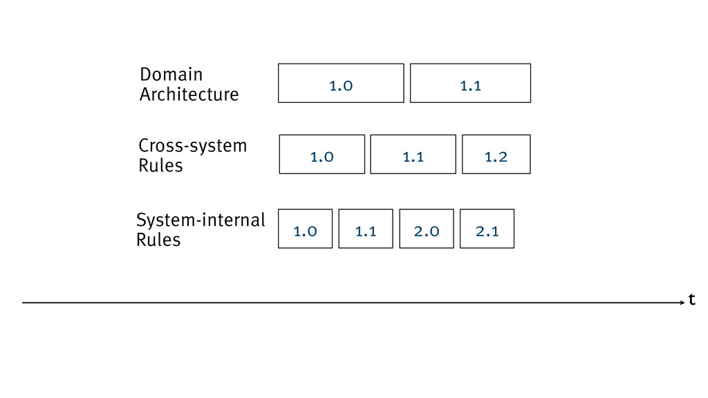 t Domain Architecture 1.0 1.1 System-internal R...