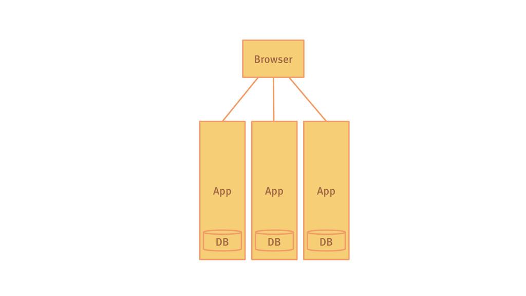 App DB Browser App App DB DB