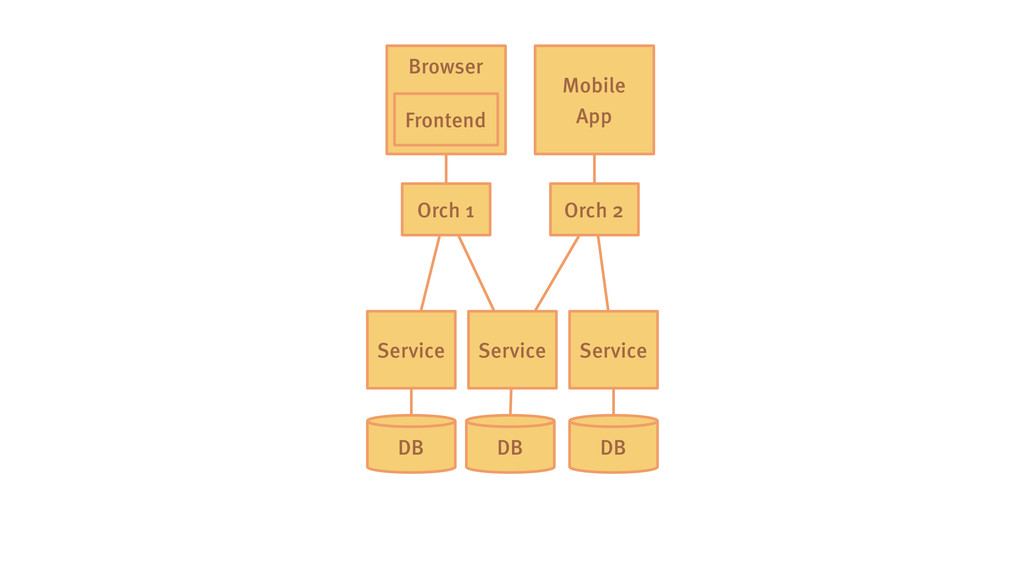 Browser DB Service Frontend Service Service DB ...