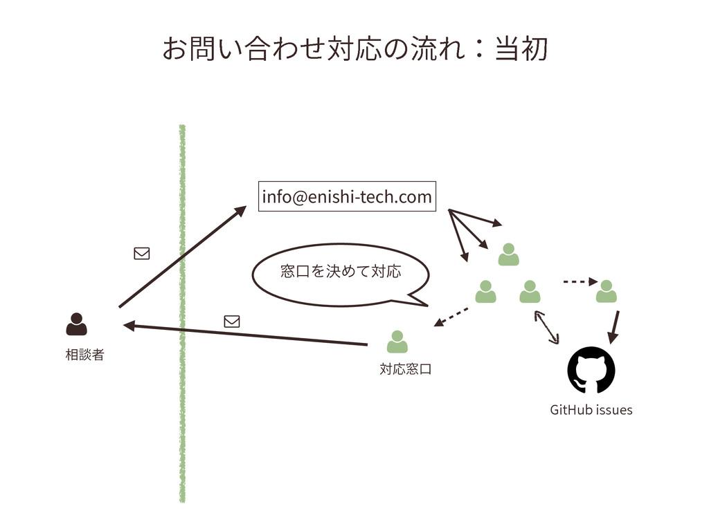 ֶ㉏ְさׇ㼎䘔ך崧䔲ⴱ info@enishi-tech.com $ (JU)VCJT...