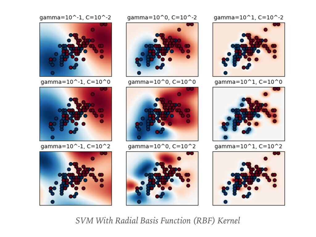 SVM With Radial Basis Function (RBF) Kernel