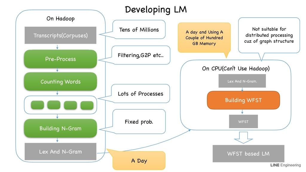 Engineering On Hadoop Counting Words Building N...