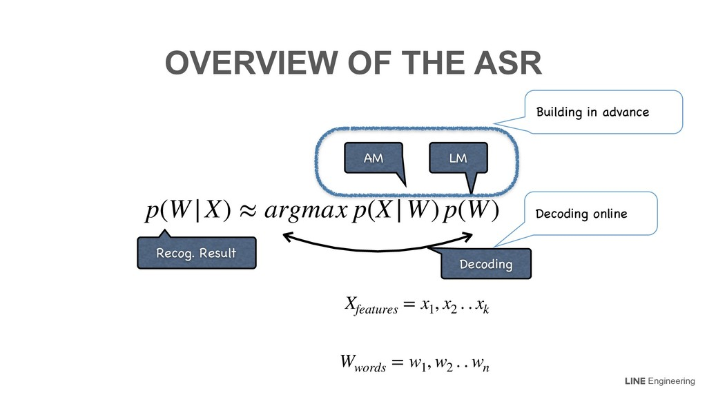 Engineering OVERVIEW OF THE ASR p(W|X) ≈ argmax...