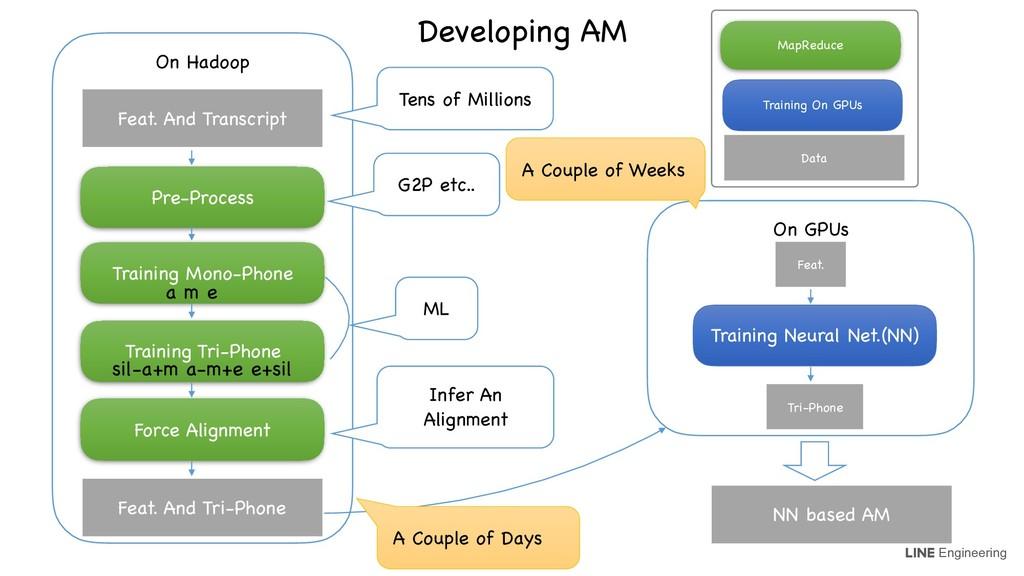 Engineering On Hadoop Training Mono-Phone Train...