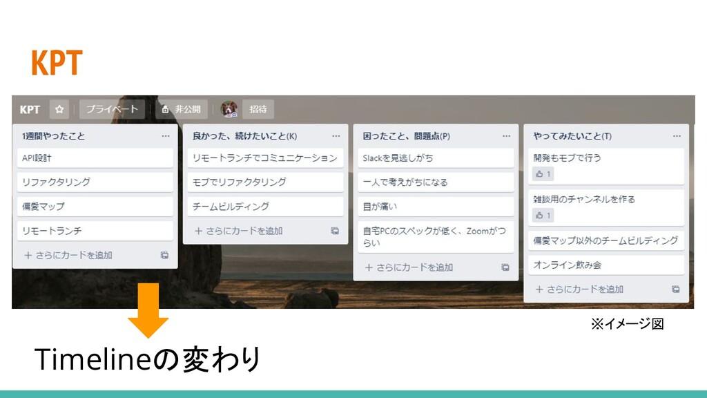 KPT Timelineの変わり ※イメージ図