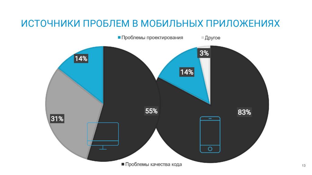 83% 14% 3% Проблемы качества кода Проблемы прое...
