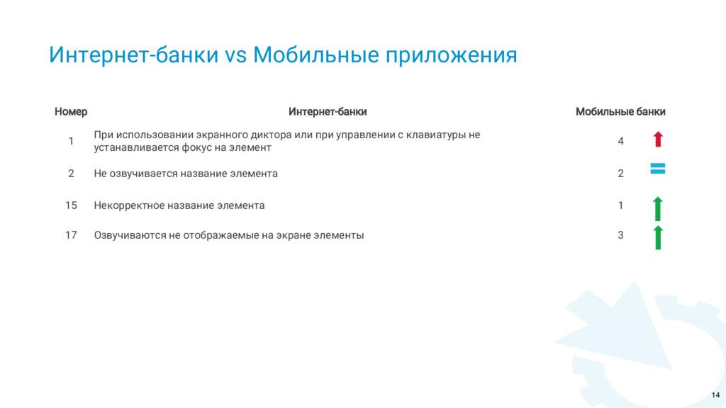 Интернет-банки vs Мобильные приложения Номер Ин...