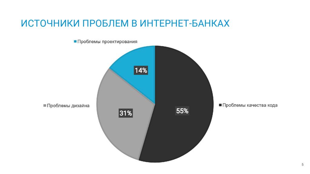 5 ИСТОЧНИКИ ПРОБЛЕМ В ИНТЕРНЕТ-БАНКАХ 55% 31% 1...