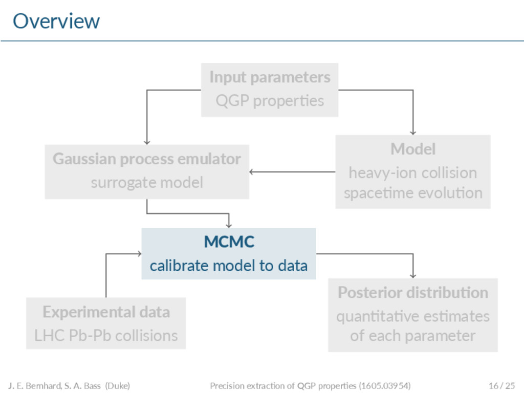 Overview Input parameters QGP proper es Model h...