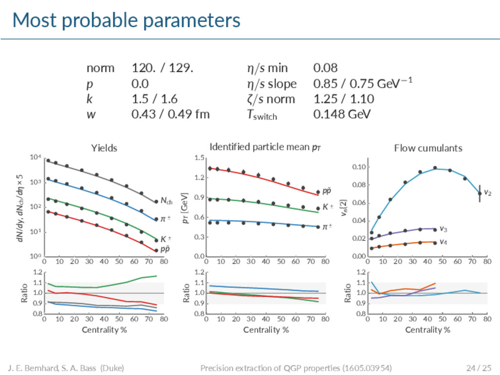 Most probable parameters norm 120. / 129. η/s m...