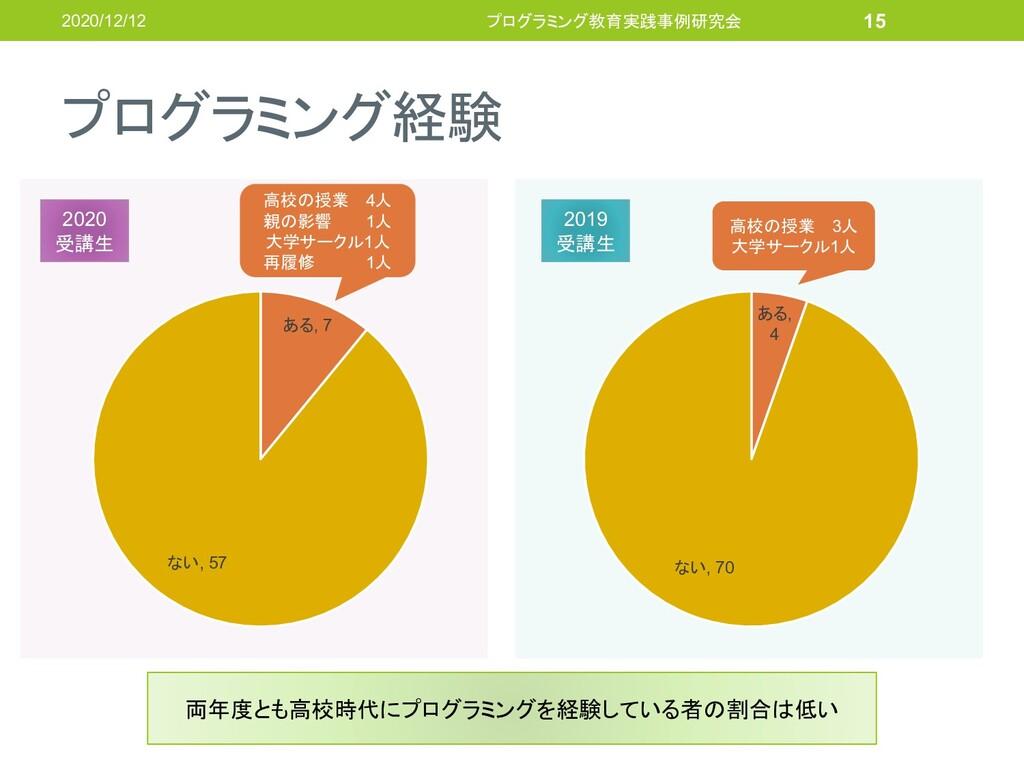 プログラミング経験 2020/12/12 プログラミング教育実践事例研究会 15 ある, 7 ...