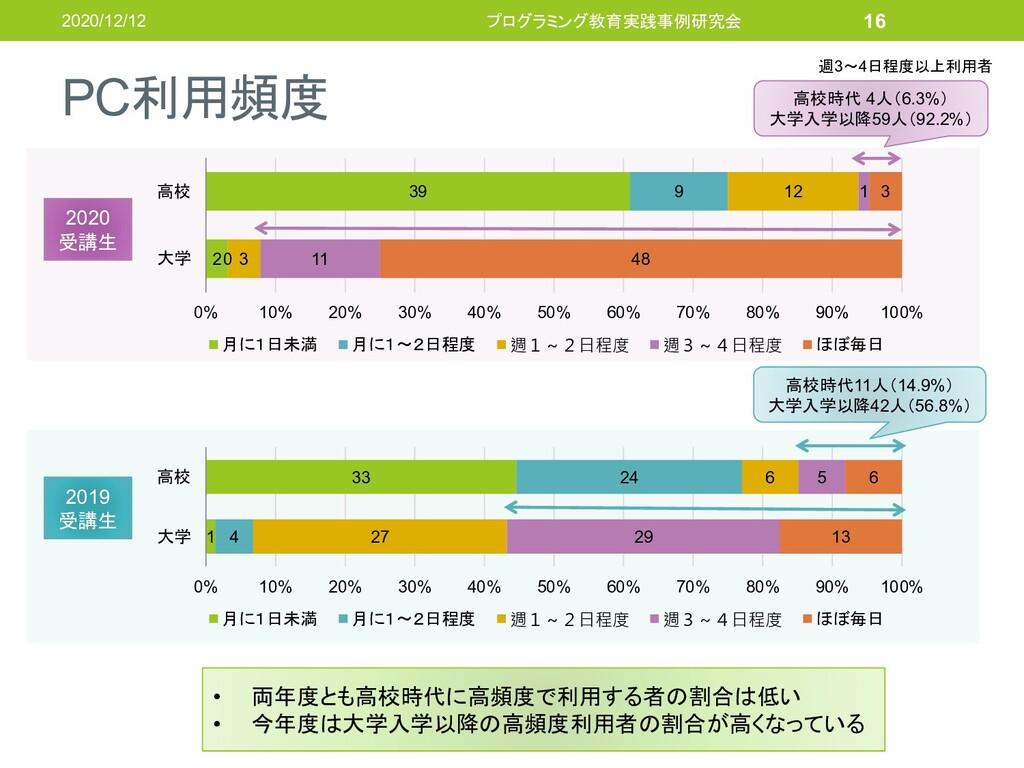 PC利用頻度 2020/12/12 プログラミング教育実践事例研究会 16 2 39 0 9 ...