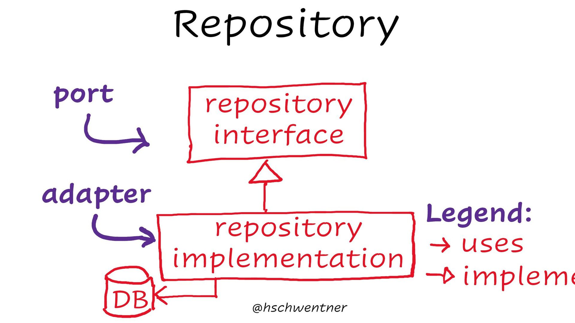 Entity Value Object Aggregate Service Factory R...