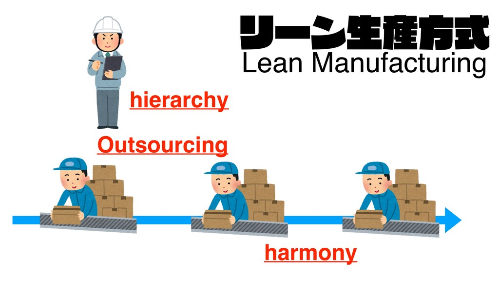 Ϧʔϯੜ࢈ํࣜ Lean Manufacturing hierarchy Outsourcin...