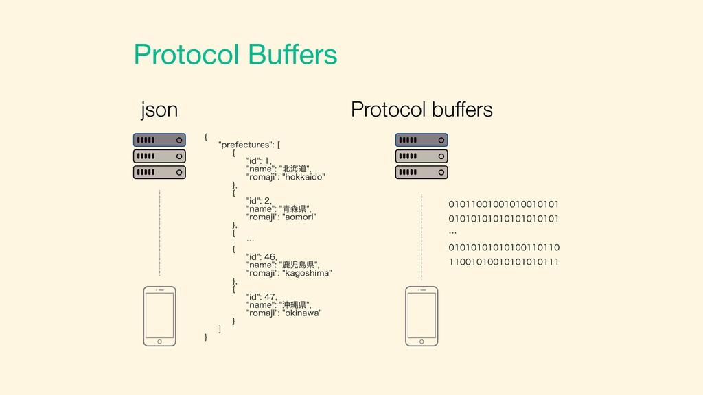Protocol Buffers json Protocol buffers \ QSFGFD...