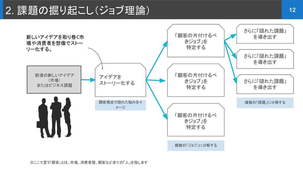 2. 課題の掘り起こし(ジョブ理論) 12 ※ここで言う「顧客」とは、市場、消費者層、顧客など...