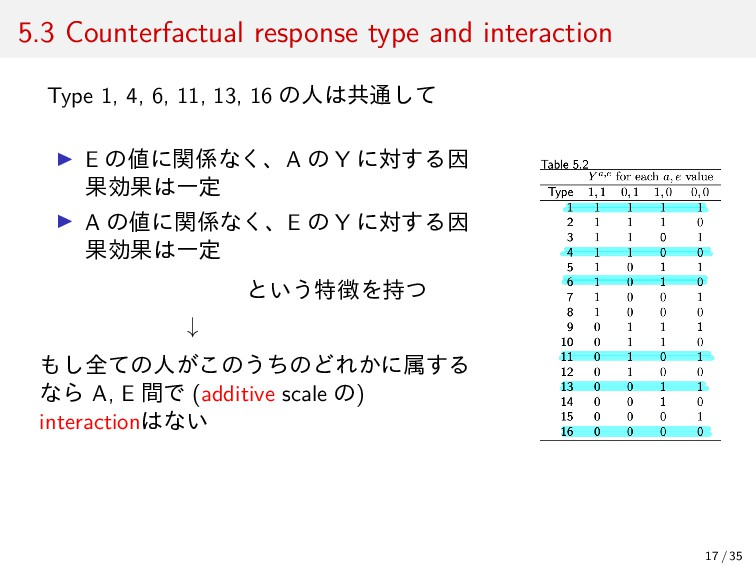 5.3 Counterfactual response type and interactio...