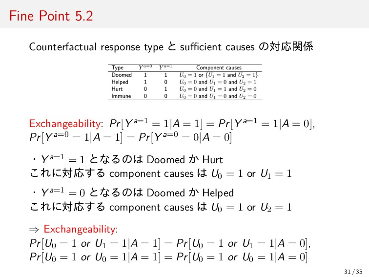 Fine Point 5.2 Counterfactual response type と s...