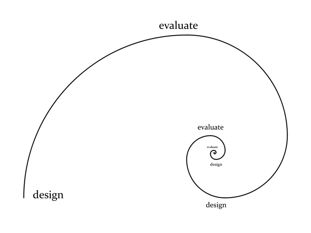 design evaluate design evaluate design evaluate