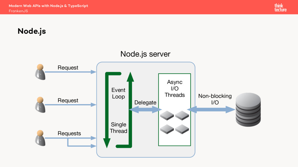 Node.js server Event Loop Single Thread Request...