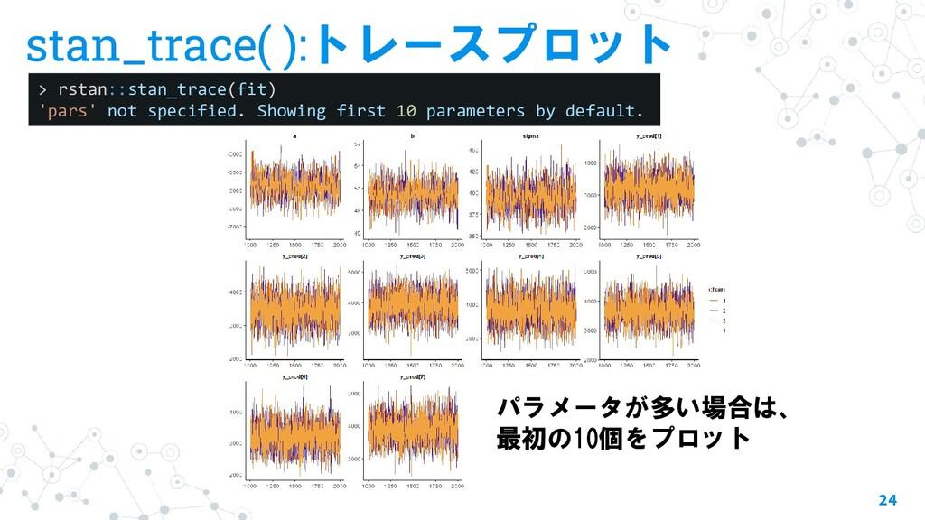 stan_trace( ):トレースプロット 24 > rstan::stan_trace(f...