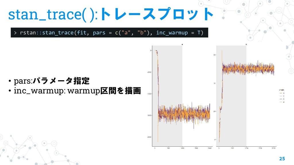 stan_trace( ):トレースプロット 25 > rstan::stan_trace(f...