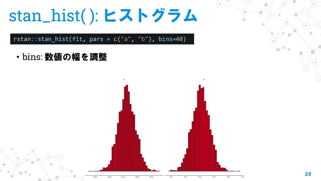 stan_hist( ): ヒストグラム 29 rstan::stan_hist(fit, p...