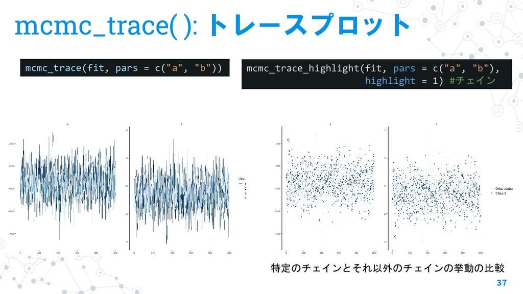 mcmc_trace( ): トレースプロット 37 mcmc_trace(fit, pars...
