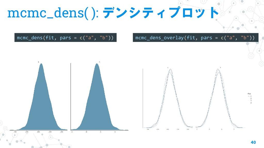 mcmc_dens( ): デンシティプロット 40 mcmc_dens(fit, pars ...