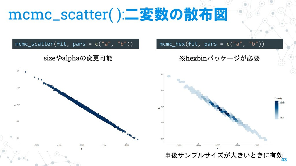 mcmc_scatter( ):二変数の散布図 43 mcmc_scatter(fit, pa...