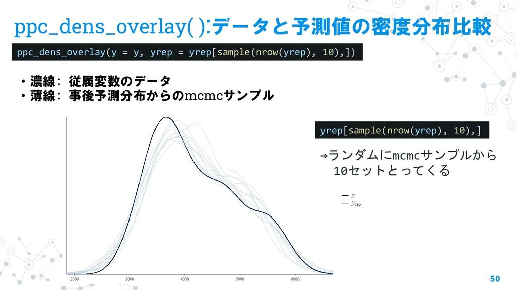 ppc_dens_overlay( ):データと予測値の密度分布比較 50 ppc_dens_...