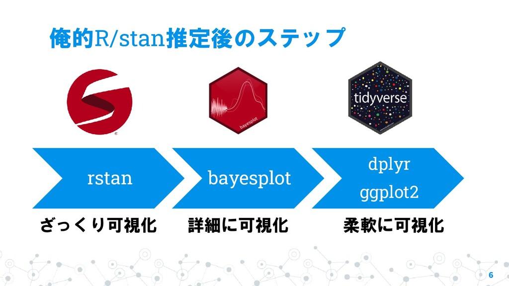 俺的R/stan推定後のステップ 6 rstan bayesplot dplyr ggplot...
