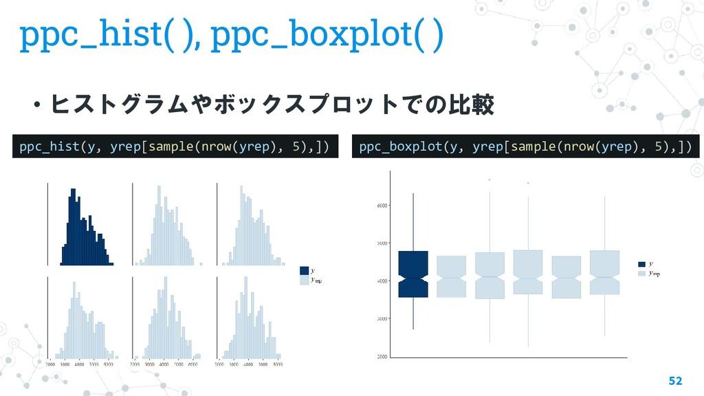 ppc_hist( ), ppc_boxplot( ) ・ヒストグラムやボックスプロットでの比...