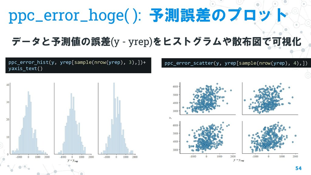 ppc_error_hoge( ): 予測誤差のプロット データと予測値の誤差(y - yre...