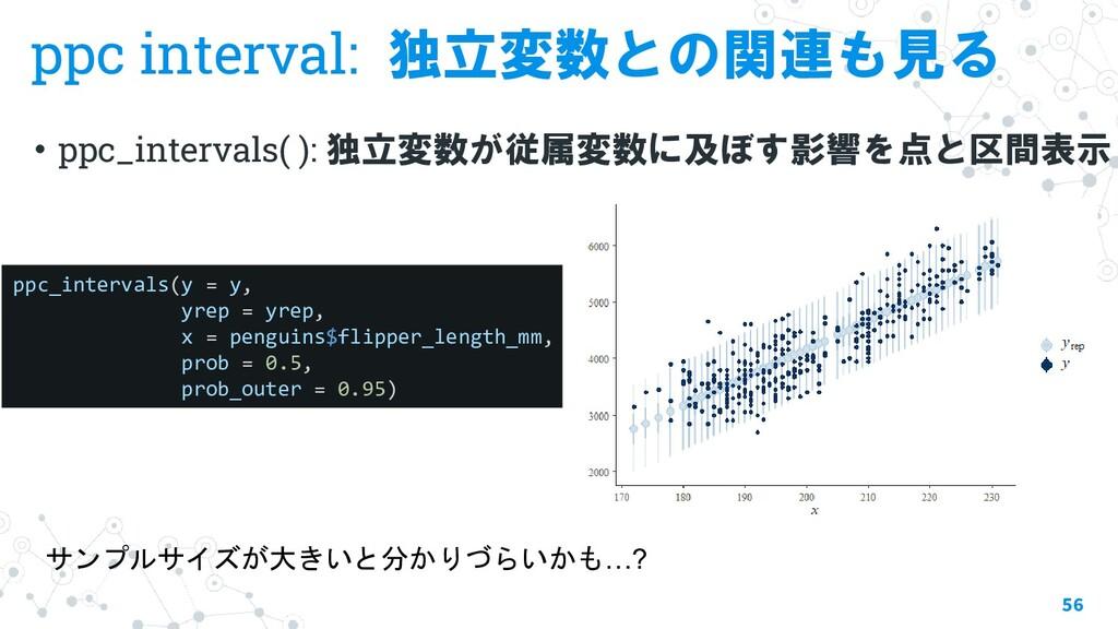 ppc interval: 独立変数との関連も見る ・ppc_intervals( ): 独立...