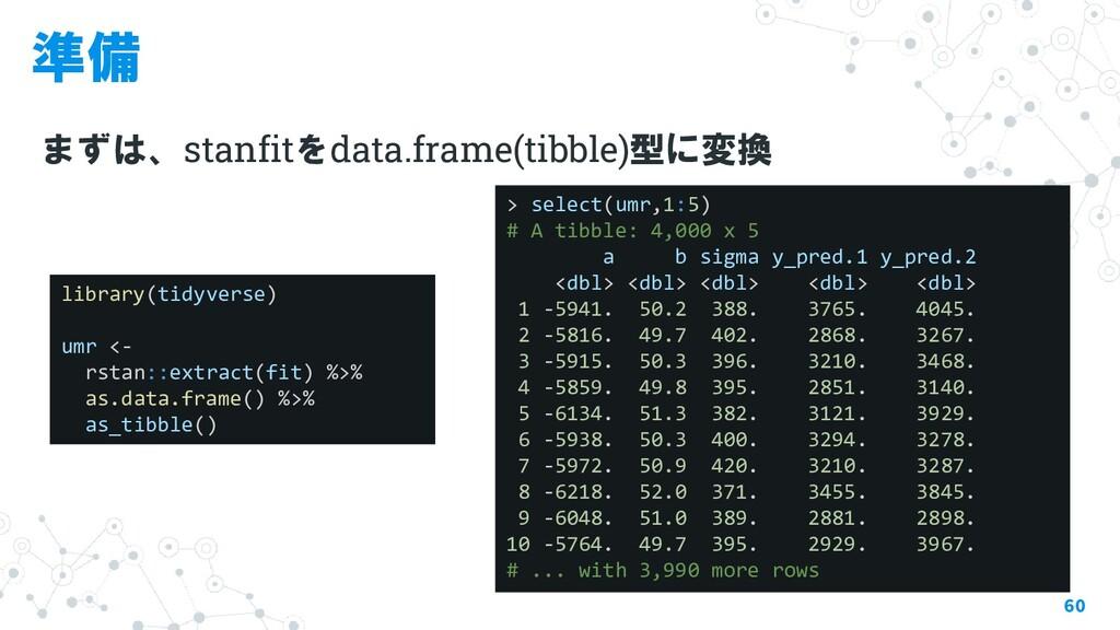 準備 まずは、stanfitをdata.frame(tibble)型に変換 60 librar...